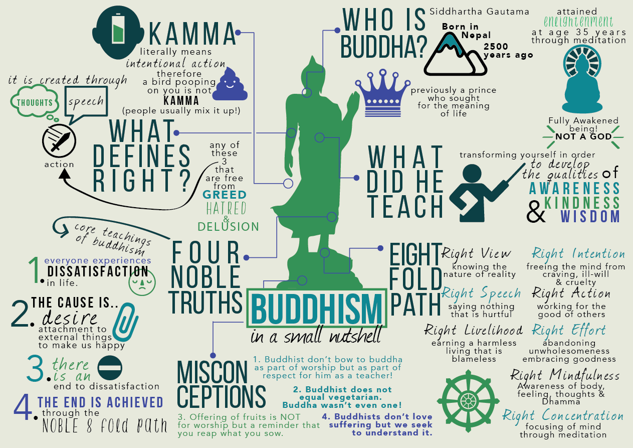 About Buddhism